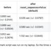 Django 3.1 MySQL db_flush() の高速化とTransactionTestCase利用時の注意点