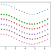 【matplotlib.pyplot】マーカー・線種・色を設定する方法【Python】