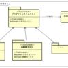 UTP2(UML Testing Profile 2)でテスト設計の成果物を一通り表現する