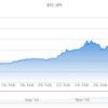 【ビットコイン】ETFの認可は出なかった!ビットコインの価値はどうなった?