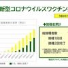 横浜市新型コロナウイルスワクチン接種状況(2021.07.21)