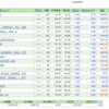【S&P年初来安値更新】おはぎゃー(;´Д`)。久しぶりのオールブルー