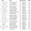 【リオ五輪サッカー】コロンビア選手の背番号と身長!OA枠や対戦成績もチェック
