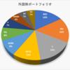 2021年2月の売買記録、保有資産状況(外国株)
