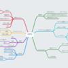 【事例で紹介】マインドマップで思考を整理して、ブログを書こう!
