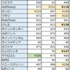 《地道な》2018年9月の実績:獲得ポイントは1,055円分《ポイ活》