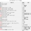 コーちゃんのランニング日誌(2021年2月分)