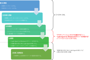 Kaspersky製品ナレッジ 第13回 ~Kaspersky Security for Virtualization Light Agentのインストール②~