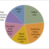 2015 Plastic Injection Molding Machine Market Share in Japan