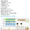 【地震予知】磁気嵐ロジックでは国内危険度は11月12~14日はL6(要警戒)・15日はL5(警戒)・16日はL4(要注意)!!特に東南海・東日本・北海道!国内M7+の空白期間が1000日超え!2020年発生説のある『首都直下地震』・『南海トラフ地震』にも要警戒!