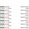 【 2月 28日】FX自動売買記録:ユーロドル