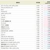 ウルフ村田さん銘柄・アンジェス<4563>が1.0%に微アップ!!SBI貸株金利変更(2018/10/15~)