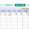 日経平均は3万円手前で低迷するも保有銘柄は依然好調をキープ…