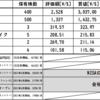 2021/4/30(金) 引け後の投資状況