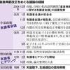 「生前退位の意向」なぜ否定? 憲法上の天皇の立場考慮