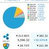 仮想通貨投資 XPコインも購入し、含み益260万円!!!ついに含み益が自分の年収超えました!