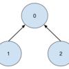強連結成分分解においてどうしてスタックにあることを確かめる必要があるのか