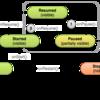 Activityライフサイクルの管理(2) Activityの一時停止と再開