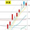 日足 日経225先物・ダウ・ナスダック 2020/6/6