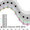 北極の海氷体積も一気に史上最小水準に