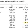 多形滲出性紅斑の再発例は単純ヘルペスウイルス(HSV)が多い
