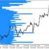 FXトレード 10月15日 +25.7pips (+0.5pips +25.2pips)