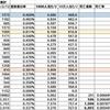 都筑区のコロナウィルス陽性者数(2021.02.12)