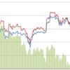 BitFlyerの現物とFXの差額について