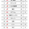 2強を崩すのは神戸かパナか東芝か?