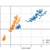 Python: 無名数化によるデータの前処理