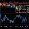 【株式】NY、ダウは下落もハイテクしっかりで基調は変わらず