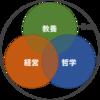 「なつおの3領域+α」戦略 - 大義を成すための戦略