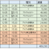 2017年 ANA SFC修行旅程‐12レグで終わり?PP単価7.84