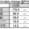 NEW JAPAN CUP2020について各種数値 1回戦編