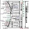 山田線沿岸部がリアス線の一部として運行再開 - 2019年3月23日
