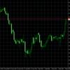 豪中銀の政策発表後、豪ドル円の上昇が米ドル円に飛び火!