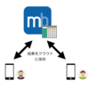 mBaaSデザインパターン:クイズアプリ