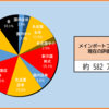 2020年40週目の資産報告(10/3)