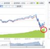 eMAXIS Slim 米国株式(S&P500)純資産額が急上昇。今が買い時??
