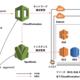 CloudFormationとOpsWorksでインフラを育てる