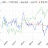 エクソンモービル【XOM】配当金と保有状況 2018年9月