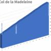 Col de la Madeleine (マドレーヌ峠) 標高 2000m
