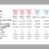 【自作PC】Ryzenは本当にコスパ最強なのか!?色々な観点でIntel Core iシリーズと比較する!!