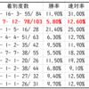 【ABH】セントウルステークス2020先行予想 種牡馬別データ(Trend-Stallion)