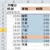 エクセルで時間管理、24時間を記録してやりたいことに時間を使おう