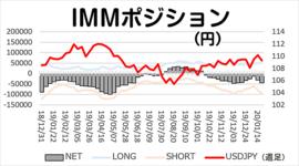 「円ショートポジション一段と増加」今週のIMMポジション 2020/1/27