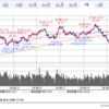 原油価格だだ下がりのさなか、ロイヤル ダッチ シェルに追加投資!