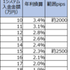 【4・5すくみと裁量の結果:トレンドを待っています。】12月4週は2500pips証拠金で年利換算2.3% (すくみ0%+裁量2.3%)。
