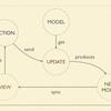 UIから考えるモデリング in Elm