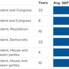 専門家「選挙を投資判断に利用することは難しい」